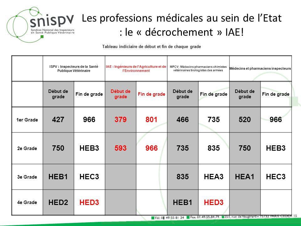 Les professions médicales au sein de lEtat : le « décrochement » IAE! Tableau indiciaire de début et fin de chaque grade ISPV : Inspecteurs de la Sant
