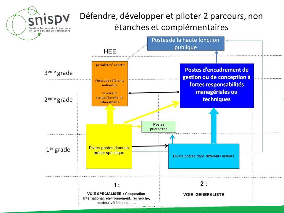 Défendre, développer et piloter 2 parcours, non étanches et complémentaires