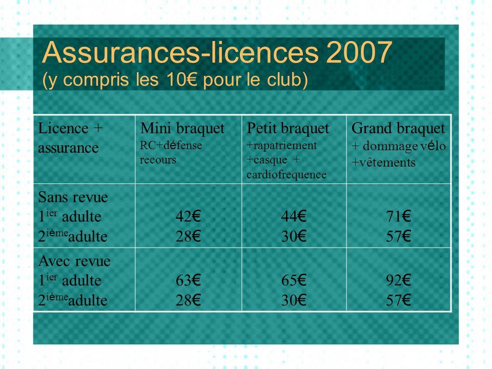 Projets 2007 (du bureau 2006) Nomination dun responsable « sécurité » Sortie du club: 29 & 30 avril, Le Perche .