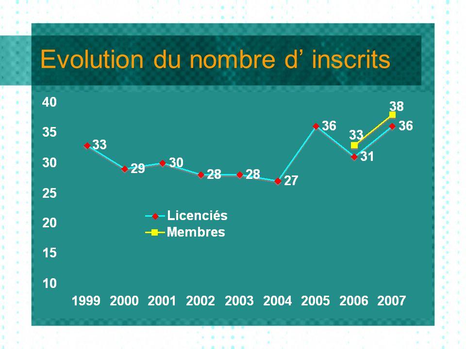 Evolution du nombre d inscrits