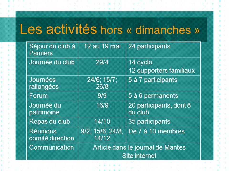 Séjour du club à Pamiers 12 au 19 mai24 participants Journée du club29/414 cyclo 12 supporters familiaux Journées rallongées 24/6; 15/7; 26/8 5 à 7 pa
