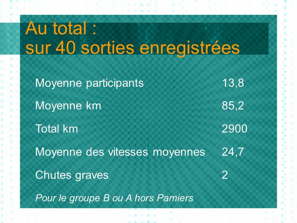 Au total : sur 40 sorties enregistrées Moyenne participants13,8 Moyenne km85,2 Total km2900 Moyenne des vitesses moyennes24,7 Chutes graves2 Pour le g
