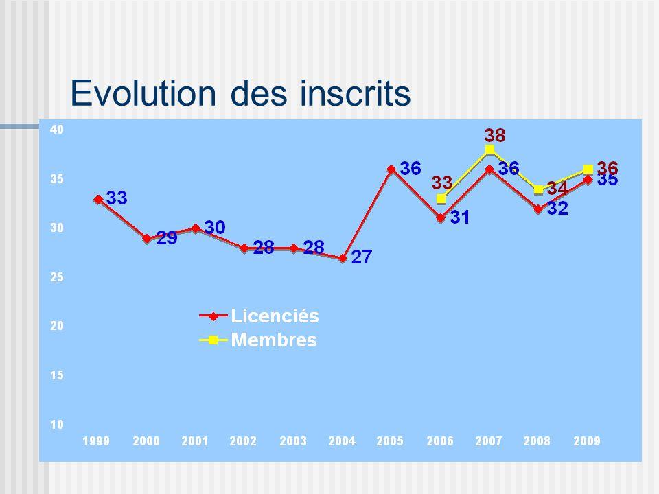 Evolution des inscrits