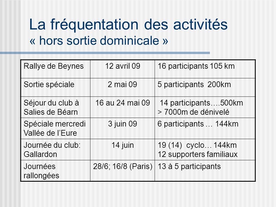 Rallye de Beynes12 avril 0916 participants 105 km Sortie spéciale2 mai 095 participants 200km Séjour du club à Salies de Béarn 16 au 24 mai 09 14 participants….500km > 7000m de dénivelé Spéciale mercredi Vallée de lEure 3 juin 096 participants … 144km Journée du club: Gallardon 14 juin19 (14) cyclo… 144km 12 supporters familiaux Journées rallongées 28/6; 16/8 (Paris)13 à 5 participants La fréquentation des activités « hors sortie dominicale »