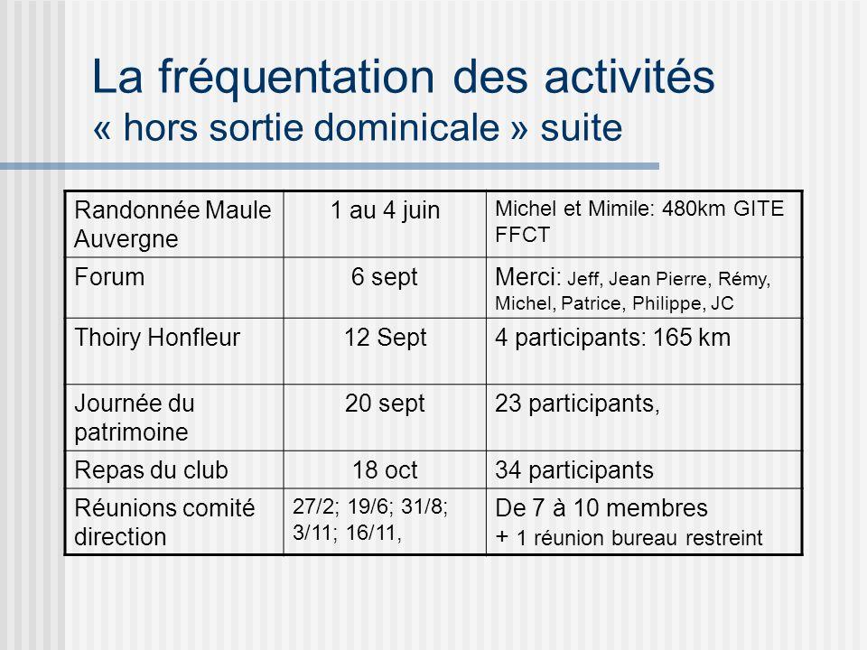 La fréquentation des activités « hors sortie dominicale » suite Randonnée Maule Auvergne 1 au 4 juin Michel et Mimile: 480km GITE FFCT Forum6 septMerci: Jeff, Jean Pierre, Rémy, Michel, Patrice, Philippe, JC Thoiry Honfleur12 Sept4 participants: 165 km Journée du patrimoine 20 sept23 participants, Repas du club18 oct34 participants Réunions comité direction 27/2; 19/6; 31/8; 3/11; 16/11, De 7 à 10 membres + 1 réunion bureau restreint