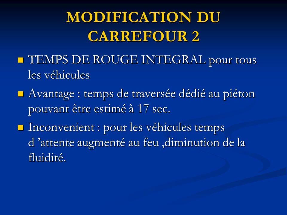 MODIFICATION DU CARREFOUR 2 TEMPS DE ROUGE INTEGRAL pour tous les véhicules TEMPS DE ROUGE INTEGRAL pour tous les véhicules Avantage : temps de traversée dédié au piéton pouvant être estimé à 17 sec.