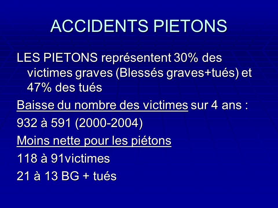 ACCIDENTS PIETONS LES PIETONS représentent 30% des victimes graves (Blessés graves+tués) et 47% des tués Baisse du nombre des victimes sur 4 ans : 932 à 591 (2000-2004) Moins nette pour les piétons 118 à 91victimes 21 à 13 BG + tués