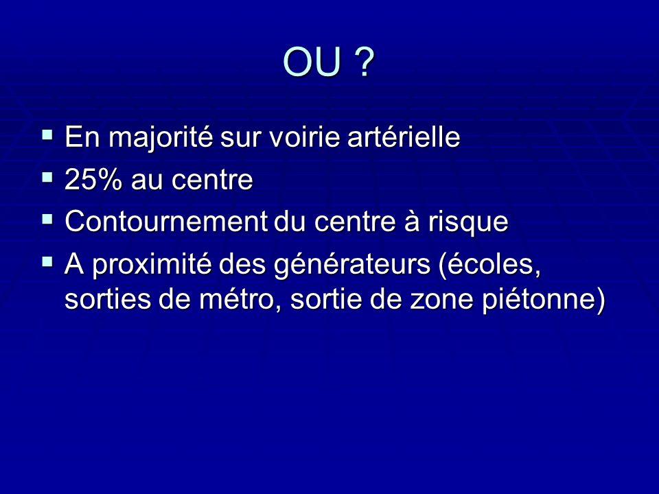 OU ? En majorité sur voirie artérielle En majorité sur voirie artérielle 25% au centre 25% au centre Contournement du centre à risque Contournement du