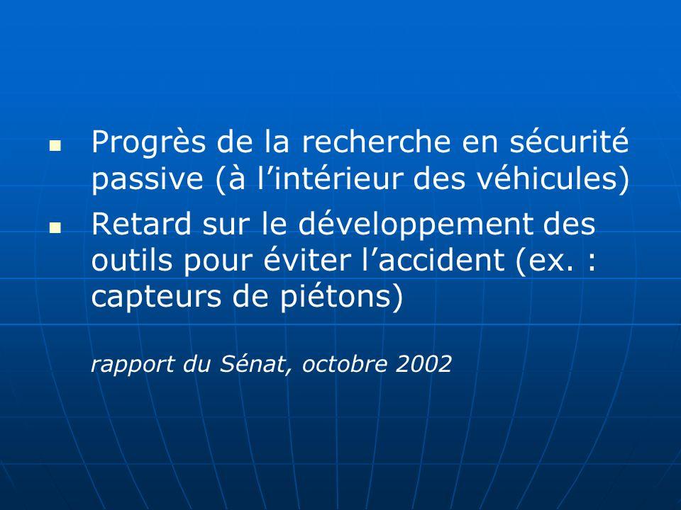 Progrès de la recherche en sécurité passive (à lintérieur des véhicules) Retard sur le développement des outils pour éviter laccident (ex.