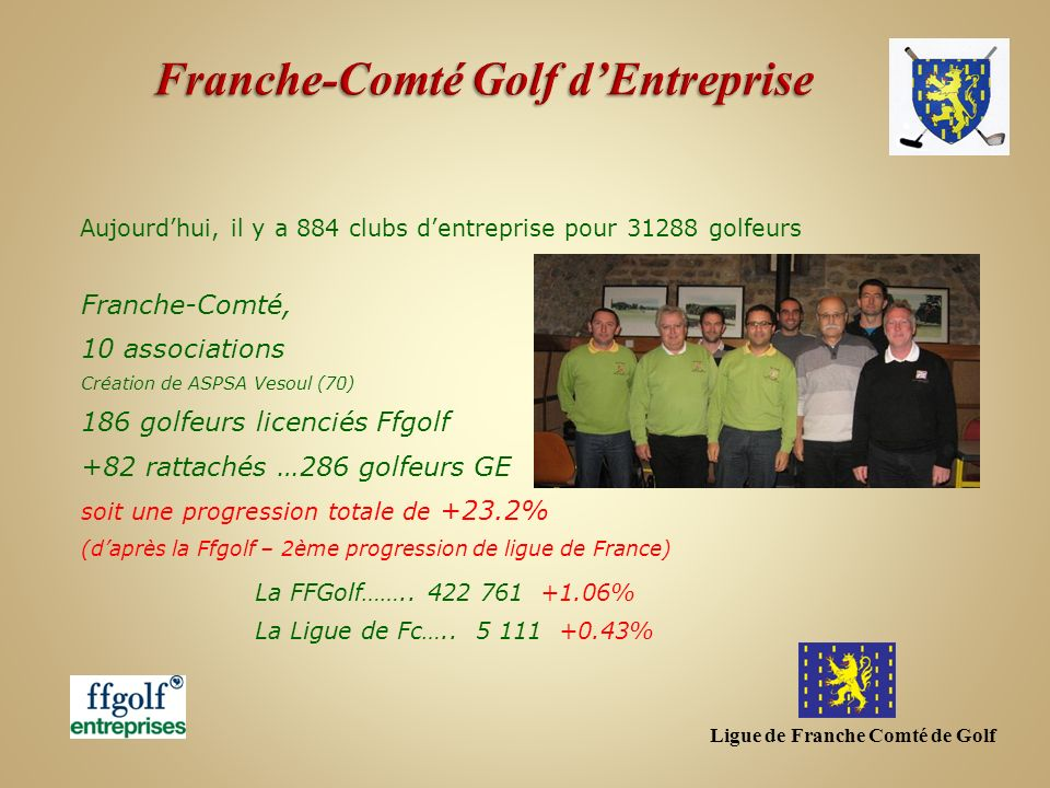 Franche-Comté, 10 associations Création de ASPSA Vesoul (70) 186 golfeurs licenciés Ffgolf +82 rattachés …286 golfeurs GE soit une progression totale