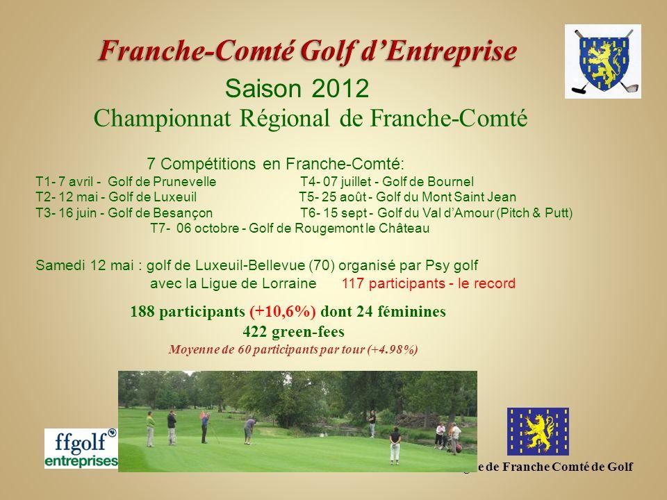 Ligue de Franche Comté de Golf Saison 2012 Championnat Régional de Franche-Comté CHAMPION DE FRANCHE-COMTE 2012 ( en BRUT) Jean Luc Paul (2FOPEN-JS25) 1 ère féminine ( 3 ème en Brut ) Evelyne BOUVARD (Psy Golf) CHAMPION DE FRANCHE-COMTE 2012 ( en NET) Michel SAINVOIRIN (ASPTT Belfort)