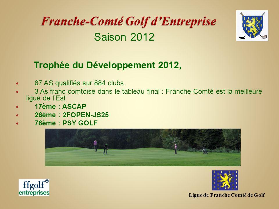 Ligue de Franche Comté de Golf Saison 2012 Trophée du Développement 2012, 87 AS qualifiés sur 884 clubs. 3 As franc-comtoise dans le tableau final : F