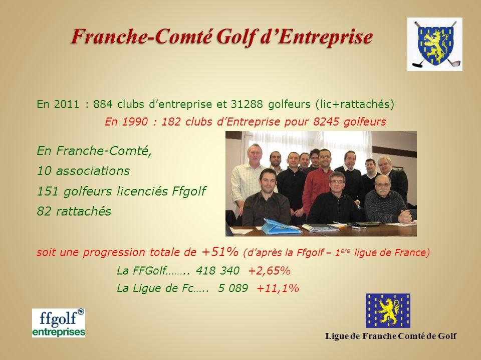 Ligue de Franche Comté de Golf En Franche-Comté, 10 associations 151 golfeurs licenciés Ffgolf 82 rattachés soit une progression totale de +51% (daprè