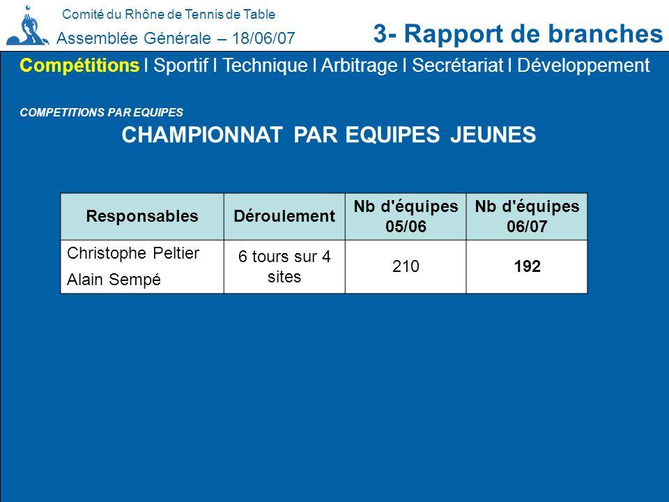 Comité du Rhône de Tennis de Table 3- Rapport de branches Assemblée Générale – 18/06/07 COMPETITIONS PAR EQUIPES Compétitions I Sportif I Technique I