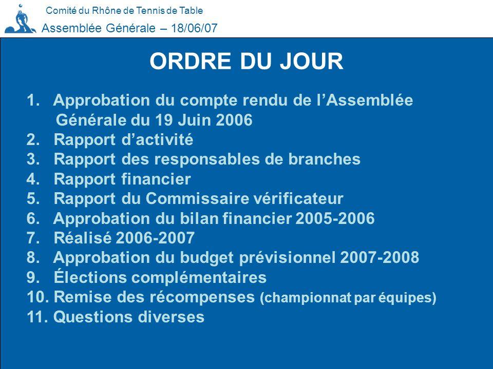ORDRE DU JOUR Comité du Rhône de Tennis de Table Assemblée Générale – 18/06/07 1. Approbation du compte rendu de lAssemblée Générale du 19 Juin 2006 2