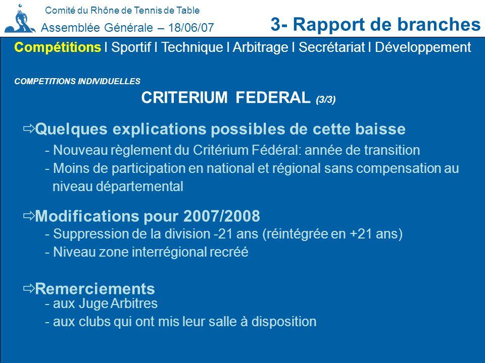 Comité du Rhône de Tennis de Table 3- Rapport de branches Assemblée Générale – 18/06/07 COMPETITIONS INDIVIDUELLES Compétitions I Sportif I Technique