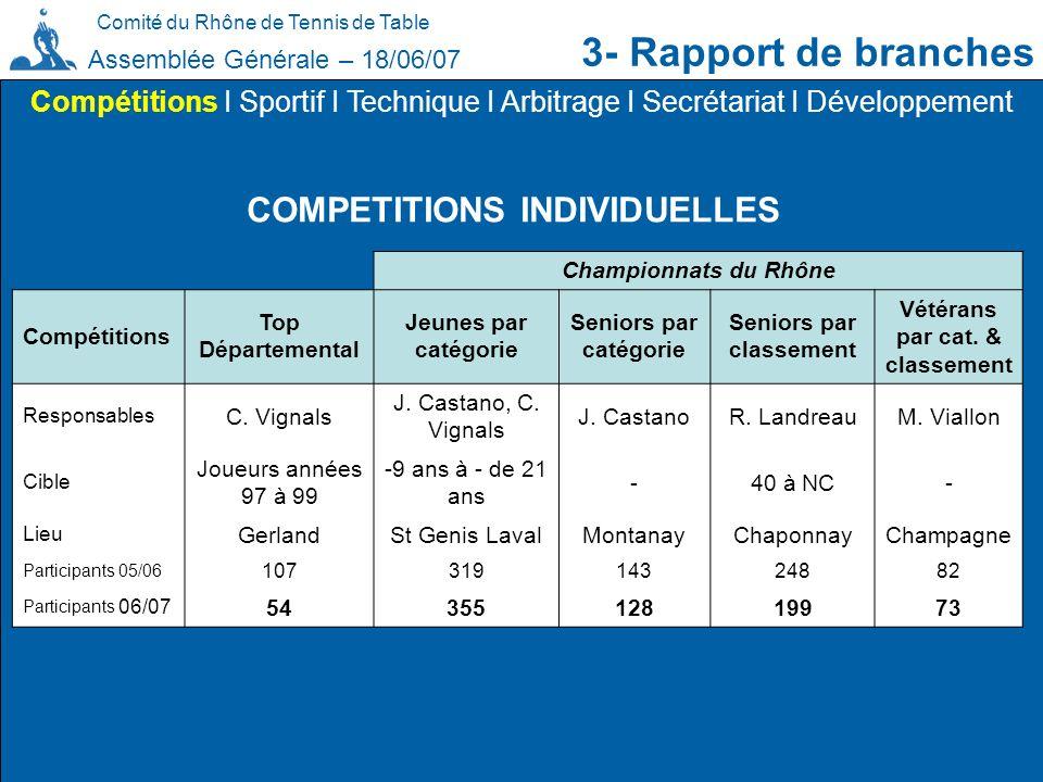 Comité du Rhône de Tennis de Table 3- Rapport de branches Assemblée Générale – 18/06/07 Compétitions I Sportif I Technique I Arbitrage I Secrétariat I