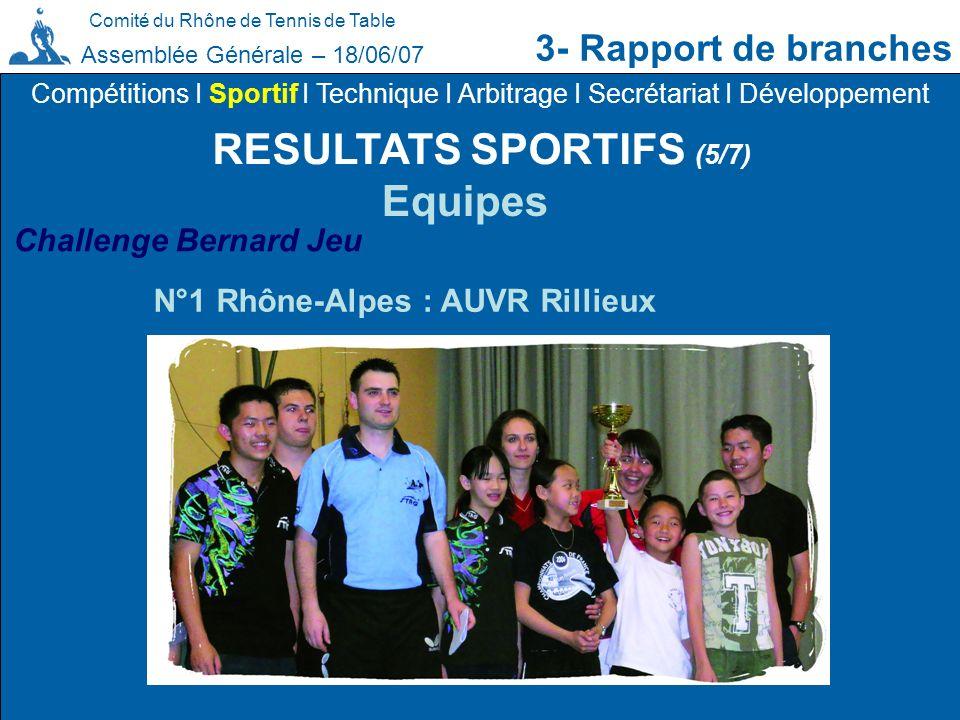 Comité du Rhône de Tennis de Table 3- Rapport de branches Assemblée Générale – 18/06/07 RESULTATS SPORTIFS (5/7) Compétitions I Sportif I Technique I