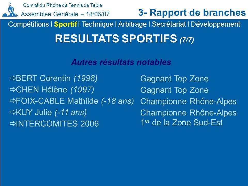 Comité du Rhône de Tennis de Table 3- Rapport de branches Assemblée Générale – 18/06/07 RESULTATS SPORTIFS (7/7) Compétitions I Sportif I Technique I