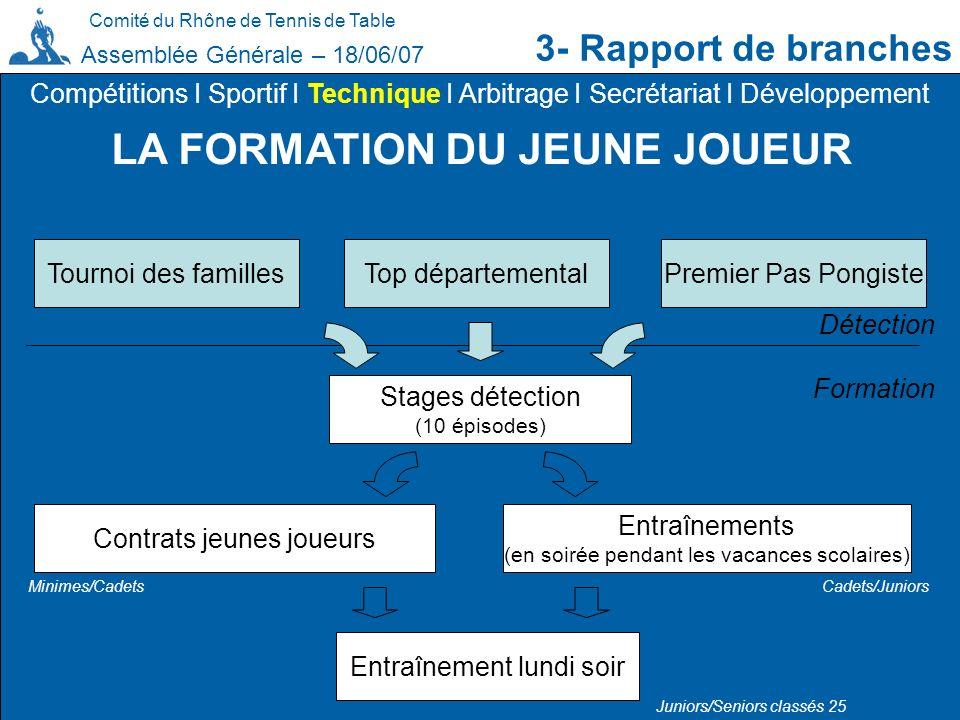 Comité du Rhône de Tennis de Table 3- Rapport de branches Assemblée Générale – 18/06/07 LA FORMATION DU JEUNE JOUEUR Compétitions I Sportif I Techniqu