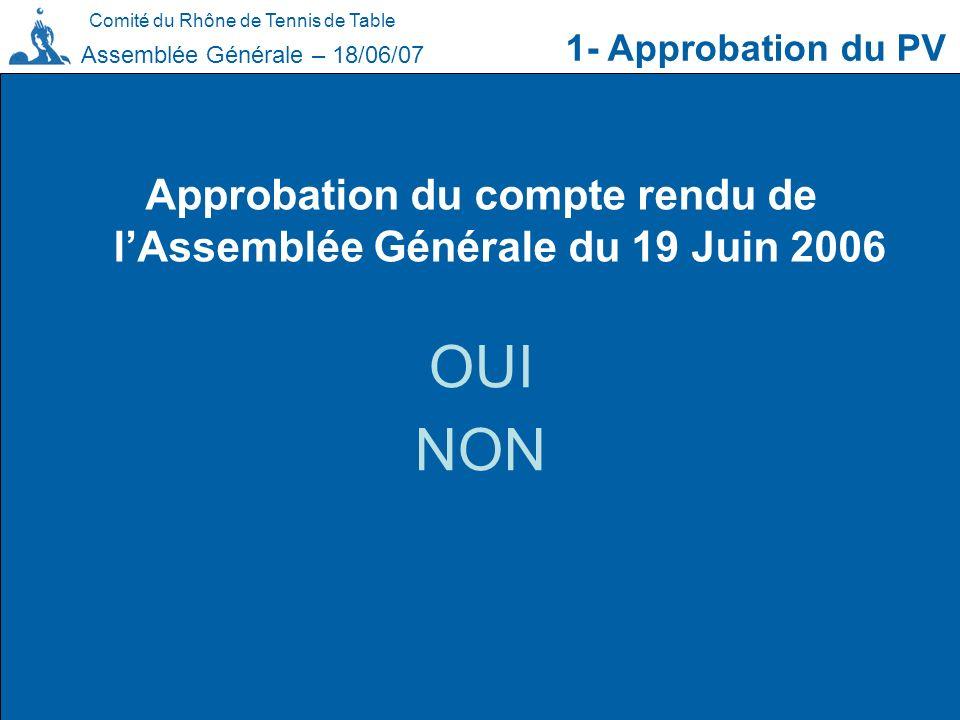 Comité du Rhône de Tennis de Table Approbation du compte rendu de lAssemblée Générale du 19 Juin 2006 1- Approbation du PV OUI NON Assemblée Générale