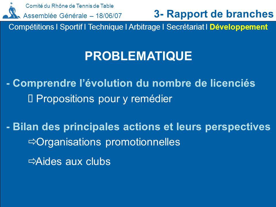 Comité du Rhône de Tennis de Table 3- Rapport de branches Assemblée Générale – 18/06/07 PROBLEMATIQUE Compétitions I Sportif I Technique I Arbitrage I