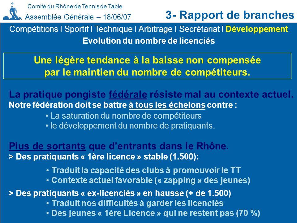 Comité du Rhône de Tennis de Table 3- Rapport de branches Assemblée Générale – 18/06/07 Evolution du nombre de licenciés Compétitions I Sportif I Tech