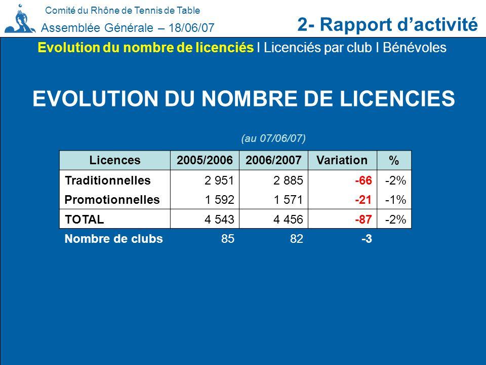 Comité du Rhône de Tennis de Table 2- Rapport dactivité Assemblée Générale – 18/06/07 EVOLUTION DU NOMBRE DE LICENCIES Evolution du nombre de licencié
