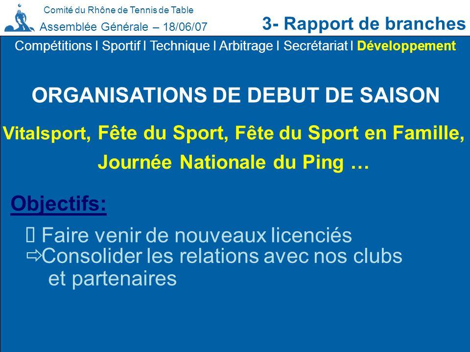 Comité du Rhône de Tennis de Table 3- Rapport de branches Assemblée Générale – 18/06/07 ORGANISATIONS DE DEBUT DE SAISON Compétitions I Sportif I Tech