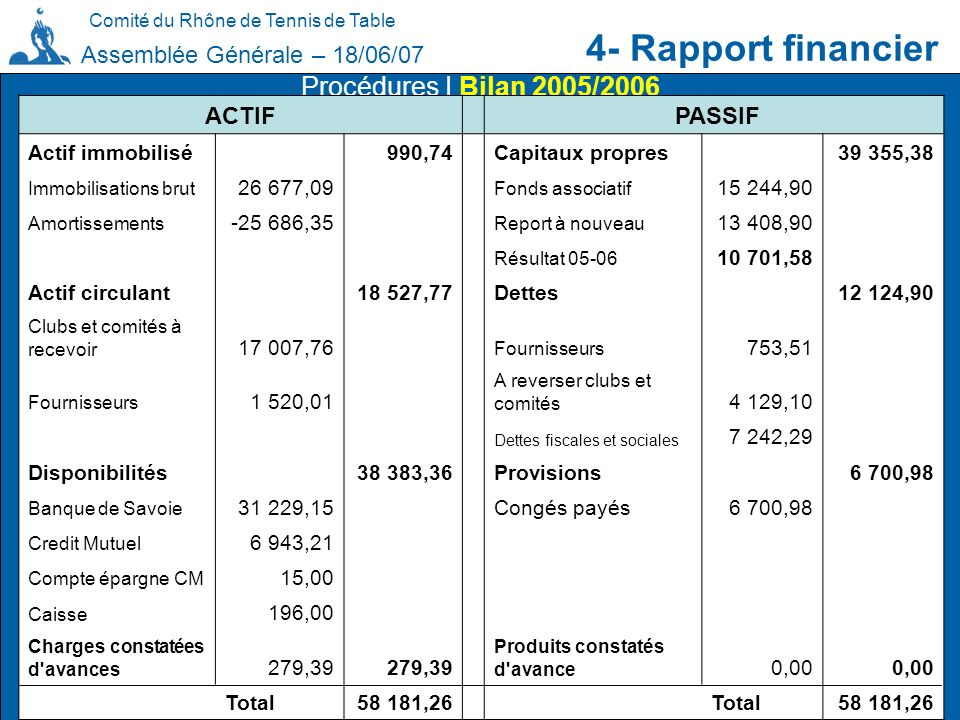 Comité du Rhône de Tennis de Table 4- Rapport financier Assemblée Générale – 18/06/07 Procédures I Bilan 2005/2006 ACTIF PASSIF Actif immobilisé 990,7