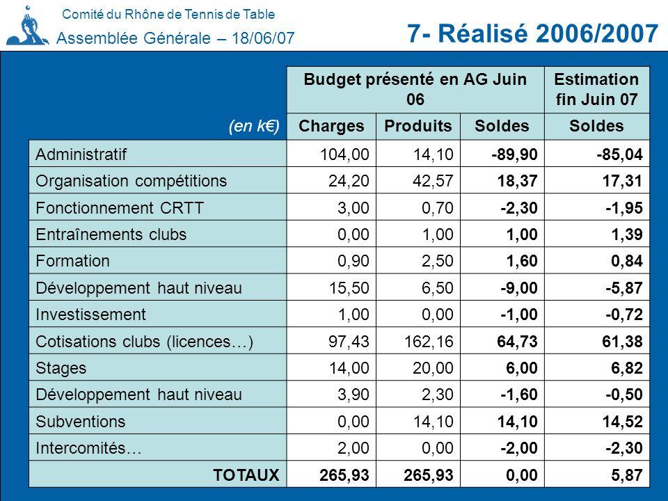 Comité du Rhône de Tennis de Table 7- Réalisé 2006/2007 Assemblée Générale – 18/06/07 Budget présenté en AG Juin 06 Estimation fin Juin 07 (en k)Charg