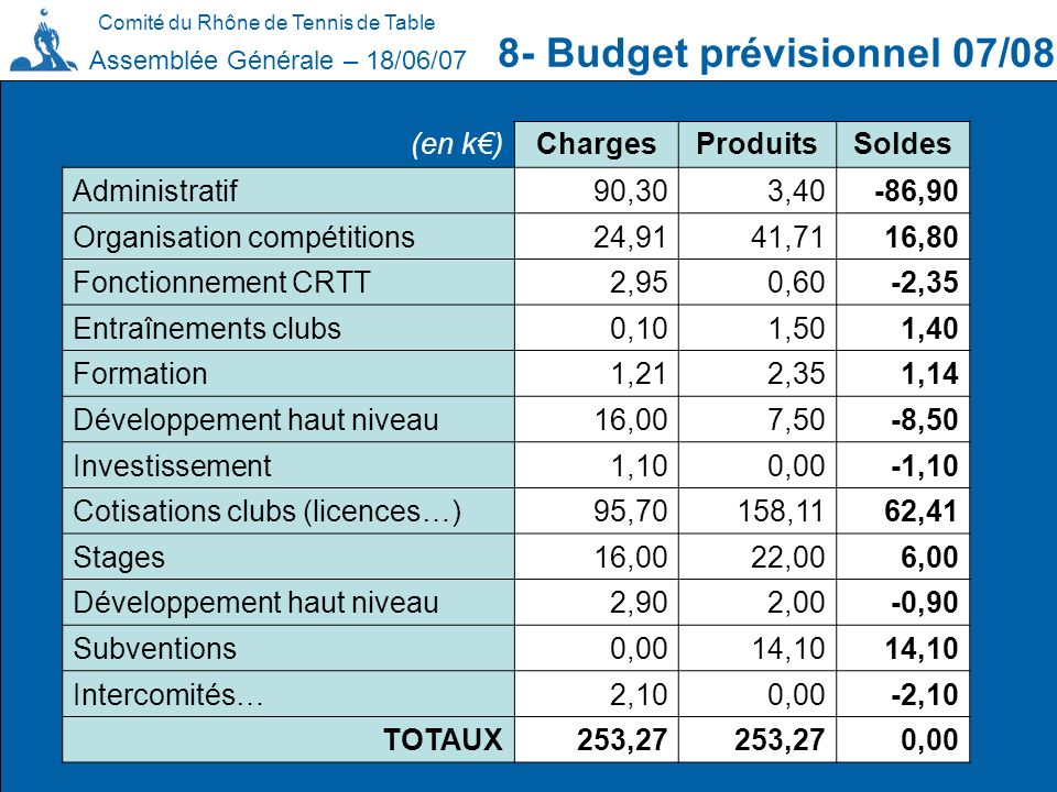 Comité du Rhône de Tennis de Table 8- Budget prévisionnel 07/08 Assemblée Générale – 18/06/07 (en k)ChargesProduitsSoldes Administratif90,303,40-86,90