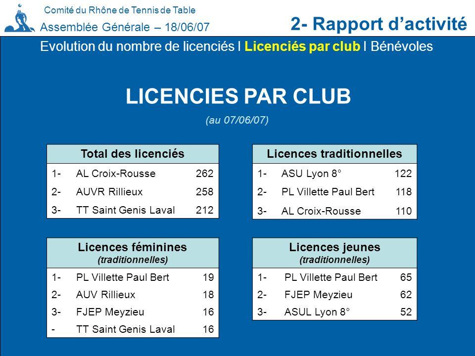 Comité du Rhône de Tennis de Table 2- Rapport dactivité Assemblée Générale – 18/06/07 LICENCIES PAR CLUB Evolution du nombre de licenciés I Licenciés
