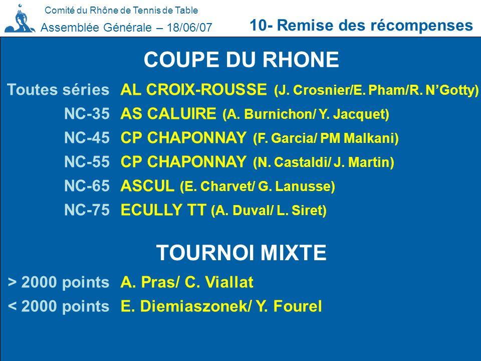 Comité du Rhône de Tennis de Table 10- Remise des récompenses Assemblée Générale – 18/06/07 COUPE DU RHONE Toutes séries NC-35 NC-45 NC-55 NC-65 NC-75