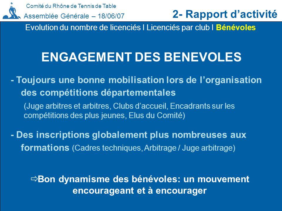 Comité du Rhône de Tennis de Table 2- Rapport dactivité Assemblée Générale – 18/06/07 ENGAGEMENT DES BENEVOLES Evolution du nombre de licenciés I Lice