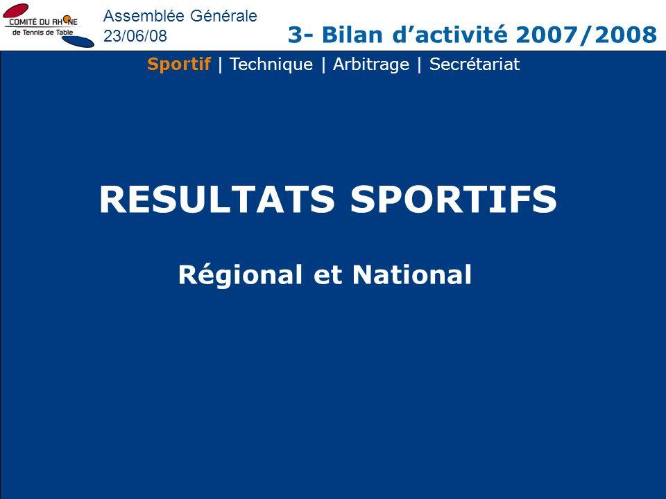 Assemblée Générale 23/06/08 3- Bilan dactivité 2007/2008 Sportif | Technique | Arbitrage | Secrétariat RESULTATS SPORTIFS Régional et National