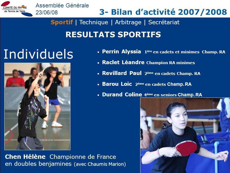Assemblée Générale 23/06/08 3- Bilan dactivité 2007/2008 Sportif | Technique | Arbitrage | Secrétariat RESULTATS SPORTIFS Individuels Perrin Alyssia 1