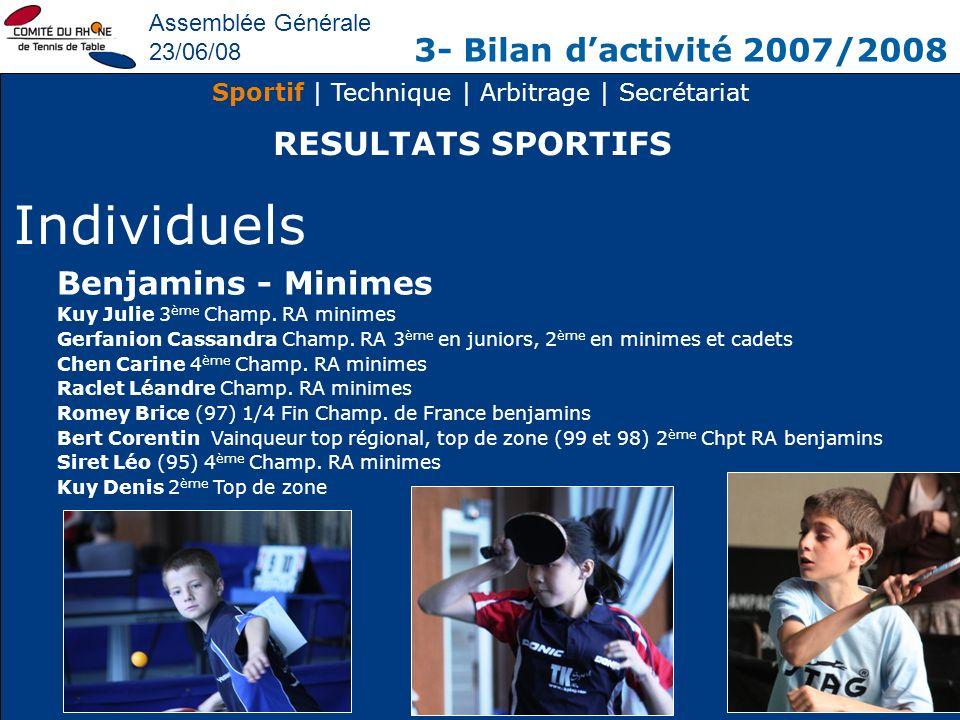 Assemblée Générale 23/06/08 3- Bilan dactivité 2007/2008 Sportif | Technique | Arbitrage | Secrétariat RESULTATS SPORTIFS Individuels Benjamins - Mini