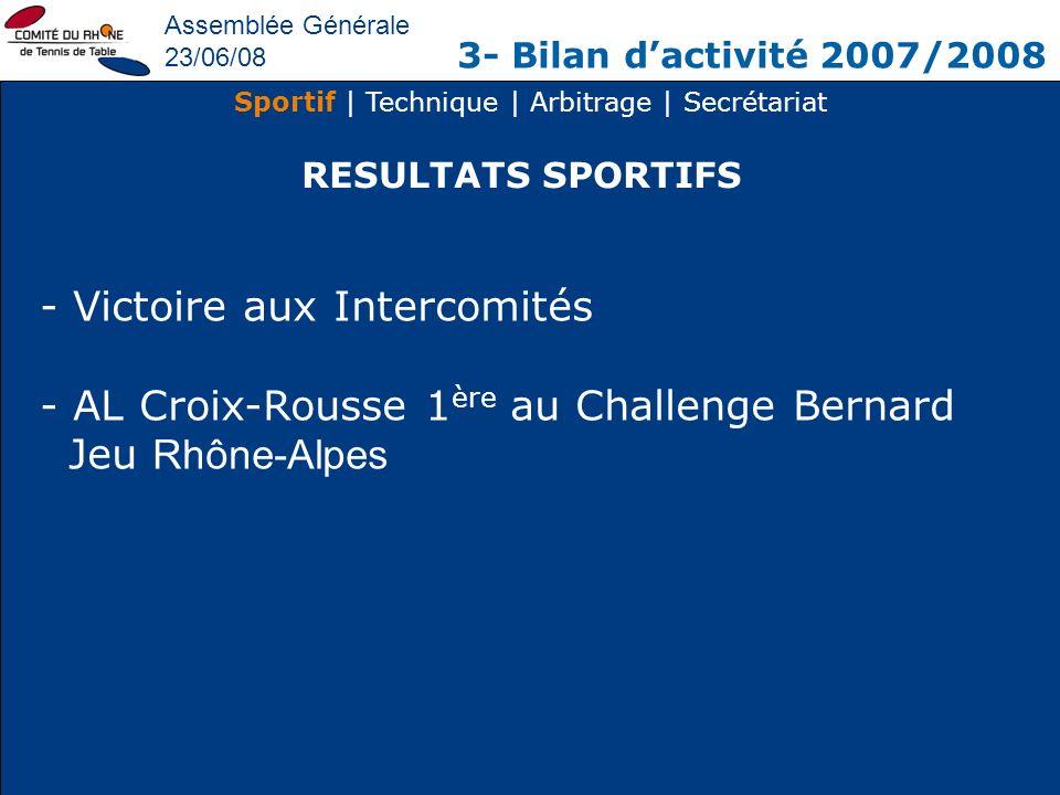 Assemblée Générale 23/06/08 3- Bilan dactivité 2007/2008 Sportif | Technique | Arbitrage | Secrétariat RESULTATS SPORTIFS - Victoire aux Intercomités