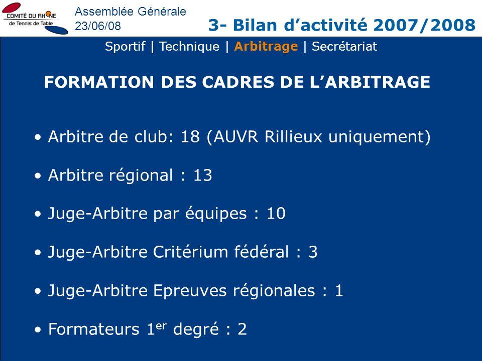 Assemblée Générale 23/06/08 3- Bilan dactivité 2007/2008 Sportif | Technique | Arbitrage | Secrétariat FORMATION DES CADRES DE LARBITRAGE Arbitre de c