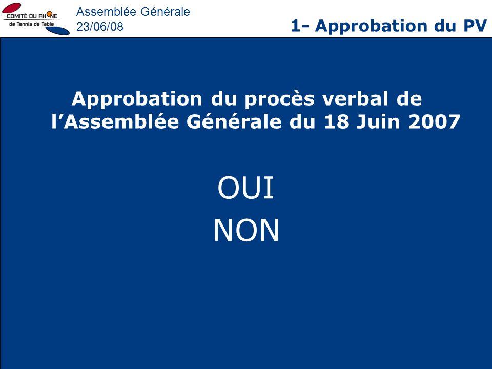 Assemblée Générale 23/06/08 1- Approbation du PV Approbation du procès verbal de lAssemblée Générale du 18 Juin 2007 OUI NON