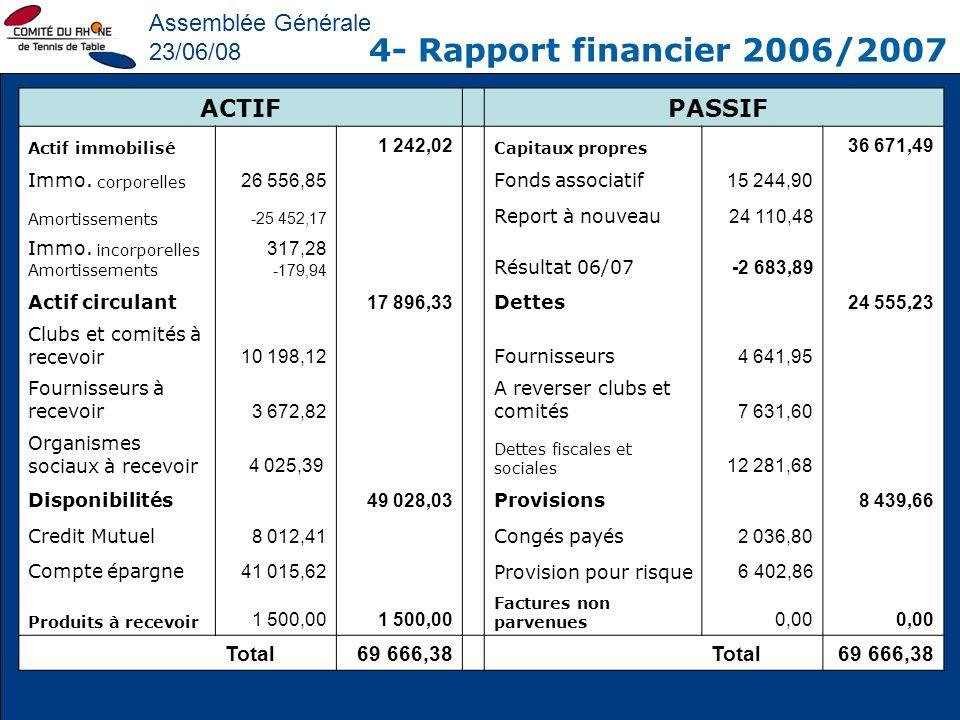 Assemblée Générale 23/06/08 4- Rapport financier 2006/2007 ACTIF PASSIF Actif immobilisé 1 242,02 Capitaux propres 36 671,49 Immo. corporelles 26 556,