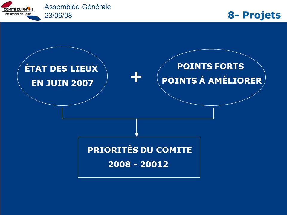 Assemblée Générale 23/06/08 8- Projets ÉTAT DES LIEUX EN JUIN 2007 POINTS FORTS POINTS À AMÉLIORER PRIORITÉS DU COMITE 2008 - 20012 +