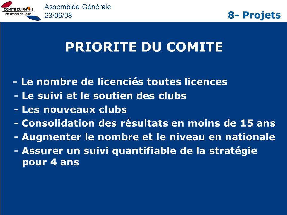 Assemblée Générale 23/06/08 8- Projets - Le nombre de licenciés toutes licences - Le suivi et le soutien des clubs - Les nouveaux clubs - Consolidatio