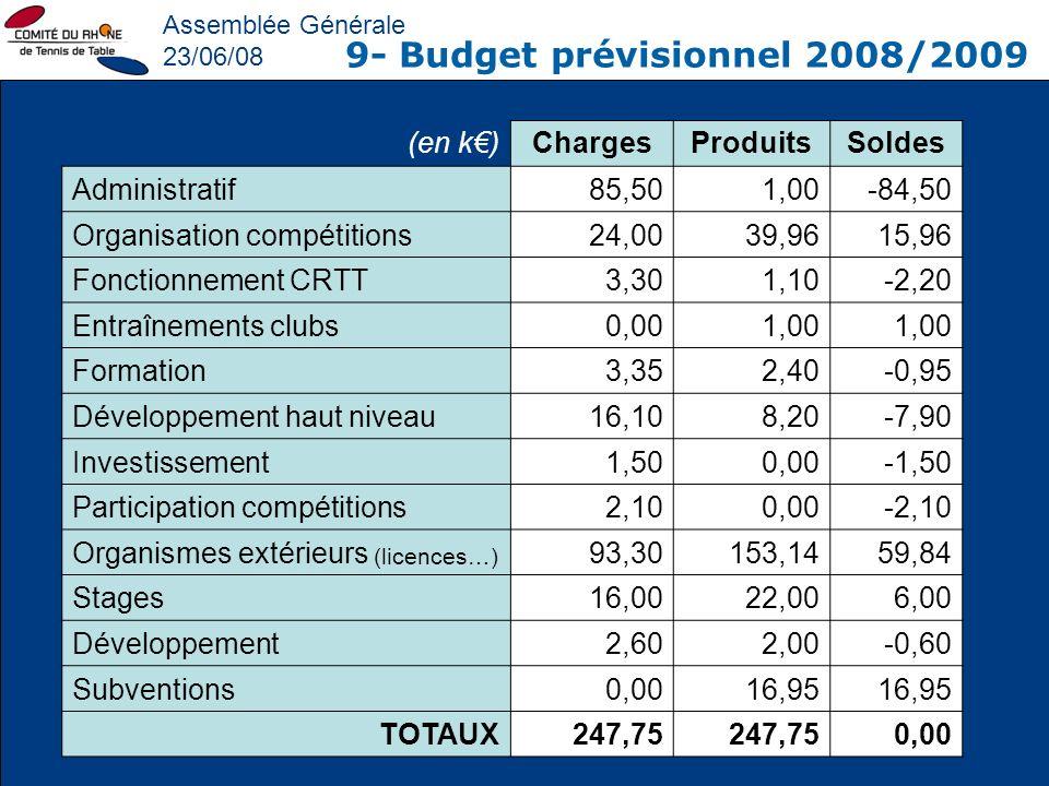 Assemblée Générale 23/06/08 9- Budget prévisionnel 2008/2009 (en k)ChargesProduitsSoldes Administratif85,501,00-84,50 Organisation compétitions24,0039