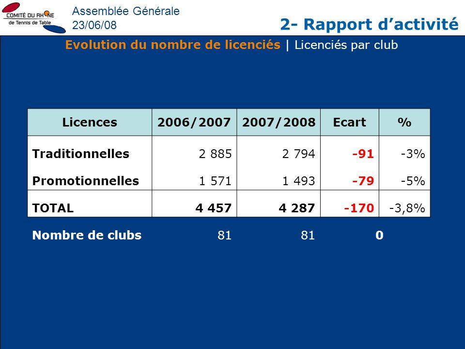 Assemblée Générale 23/06/08 2- Rapport dactivité Evolution du nombre de licenciés | Licenciés par club Licences2006/20072007/2008Ecart% Traditionnelle