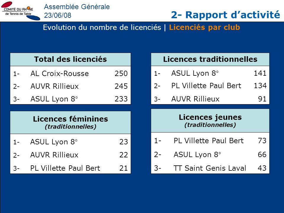 Assemblée Générale 23/06/08 2- Rapport dactivité Evolution du nombre de licenciés | Licenciés par club Total des licenciés 1- AL Croix-Rousse250 2- AU
