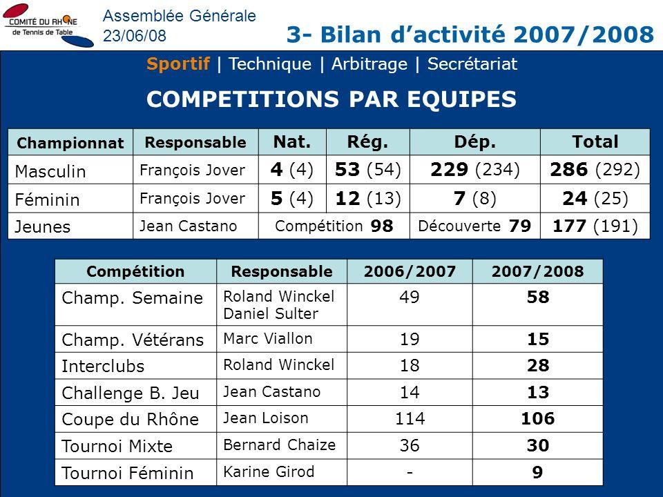 Assemblée Générale 23/06/08 3- Bilan dactivité 2007/2008 Sportif | Technique | Arbitrage | Secrétariat COMPETITIONS PAR EQUIPES Championnat Responsabl
