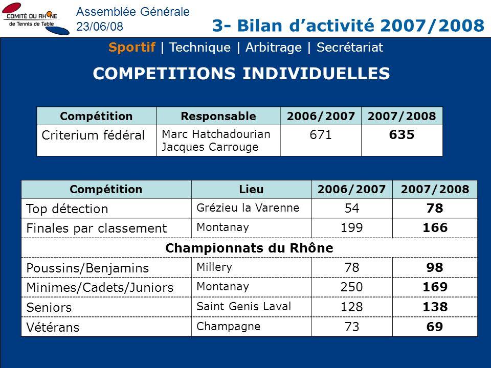Assemblée Générale 23/06/08 3- Bilan dactivité 2007/2008 Sportif | Technique | Arbitrage | Secrétariat COMPETITIONS INDIVIDUELLES CompétitionResponsab