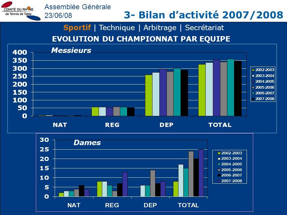 Assemblée Générale 23/06/08 3- Bilan dactivité 2007/2008 Sportif | Technique | Arbitrage | Secrétariat EVOLUTION DU CHAMPIONNAT PAR EQUIPE Dames Messi